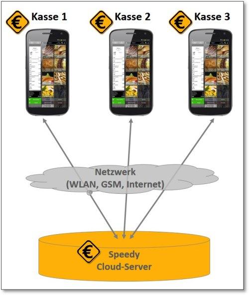 Schema Netzwerkkopplung von drei Speedy-Kassen mit dem Cloud-Server