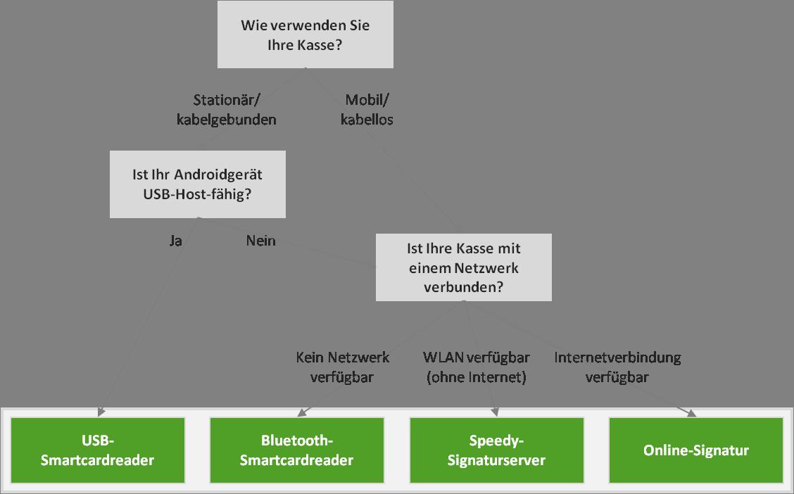 Entscheidungshilfe Anschluss Smartcardreader