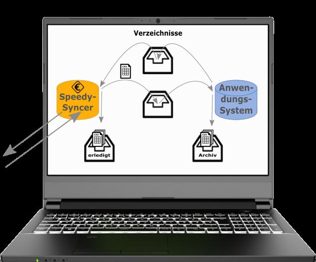 Abbildung eines aufgeklappten Laptops mit Anzeige auf dem Bildschirm: Zusammenspiel von CSV-Syncer und Anwendungssystem auf Ihrem PC