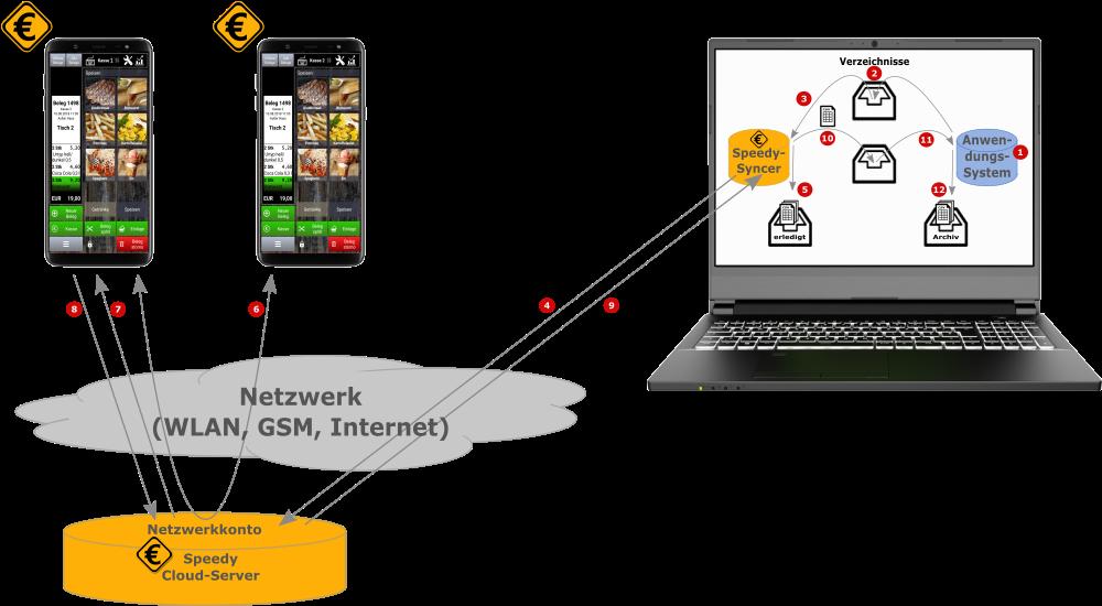 Schema Zusammenspiel Anwendungssystem, Speedy-Syncer und Kasse Speedy (über Netzwerkkopplung)