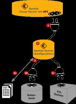 Schema der Syncer-Komponenten