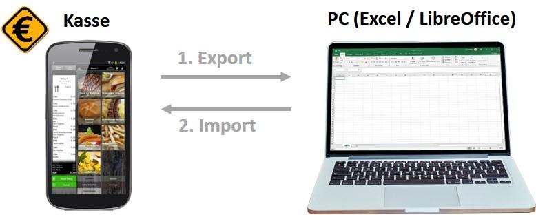 Schema des Im- und Exports zwischen PC und Kasse Speedy