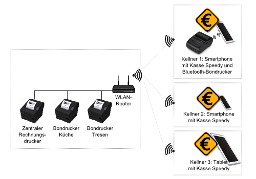 Systemüberblick für ein Restaurant mit 3 Kellnern, WLAN-Router und verschiedenen Druckern